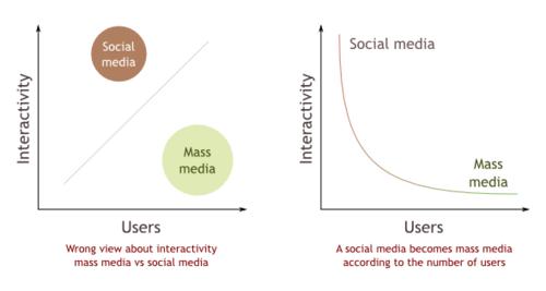 20100218medios-sociales-masas-en