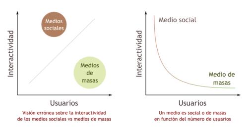 Medios sociales vs medios de masas