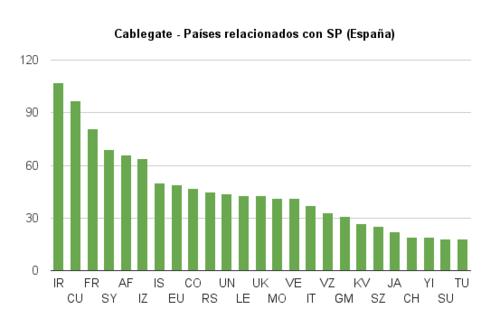 20101129cablegate-paises-sp