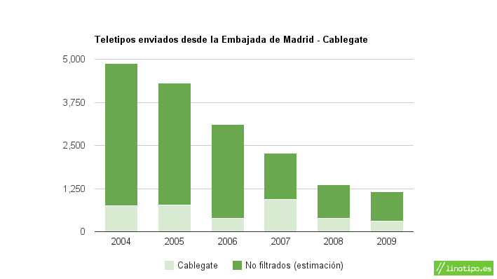 20101222cablegate-madrid