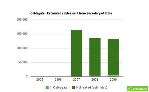 20101222cablegate-state